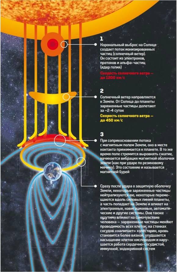 Как защититься от магнитных бурь